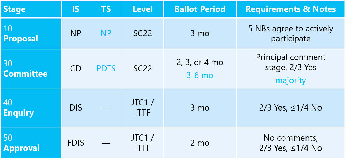 jtc1-procedures-2015.png