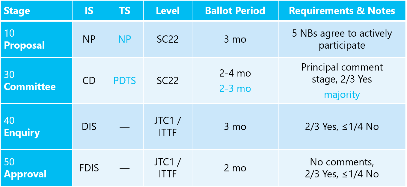 jtc1-procedures-2016.png