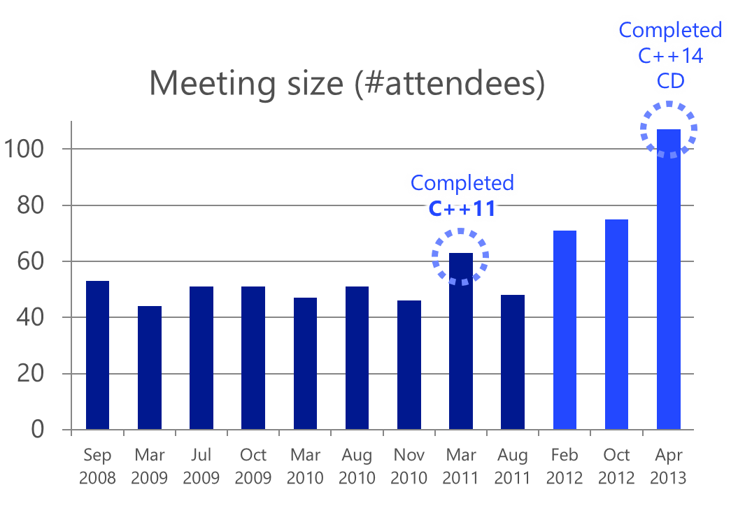 C++ meeting attendees over time