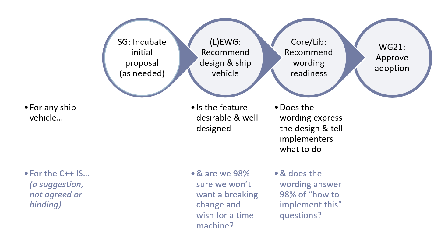 proposal for iso The iso 9001 quality management system (qms) includes a method of continuous improvement put in place in 1994 through this system, audits and reviews are perfo.