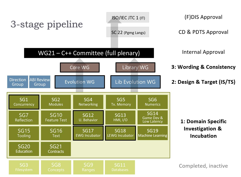 WG21 組織図