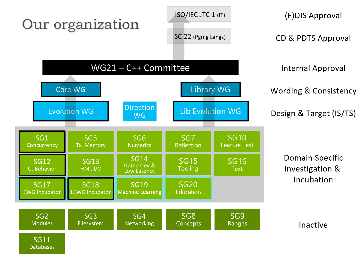 WG21 structure